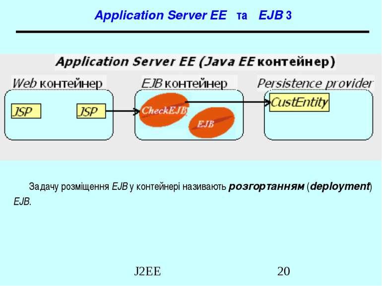 Application Server EE та EJB 3 Задачу розміщення EJB у контейнері називають р...