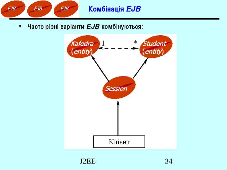 Комбінація EJB Часто різні варіанти EJB комбінуються: J2EE