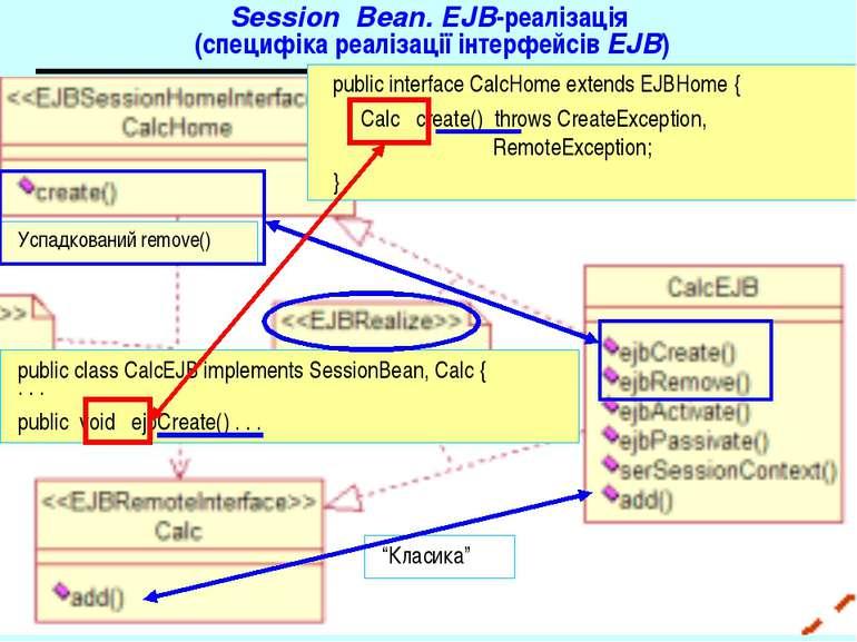 Session Bean. EJB-реалізація (специфіка реалізації інтерфейсів EJB) public in...