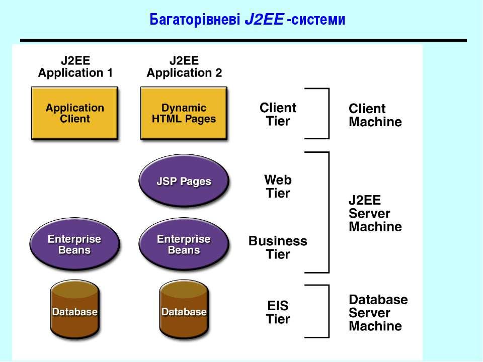 Багаторівневі J2EE -системи J2EE