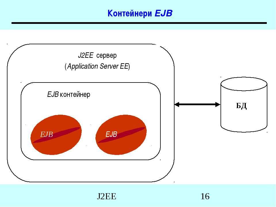 Контейнери EJB J2EE