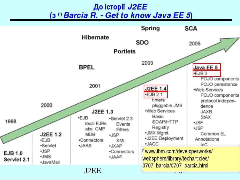До історії J2EE (з (*) Barcia R. - Get to know Java EE 5) (*) www.ibm.com/dev...
