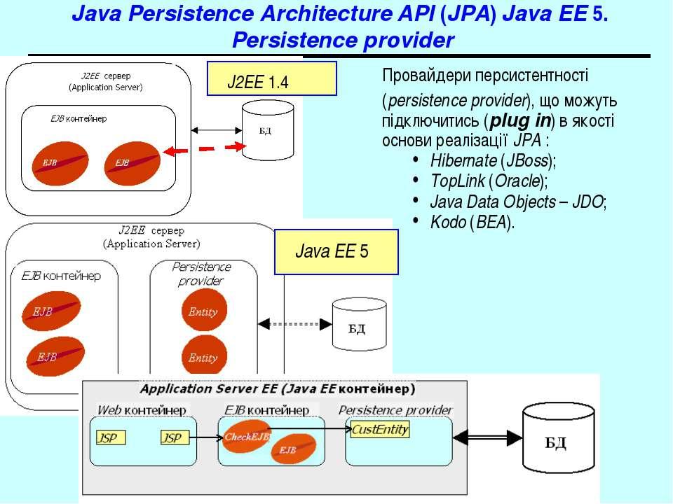 Java Persistence Architecture API (JPA) Java EE 5. Persistence provider Прова...