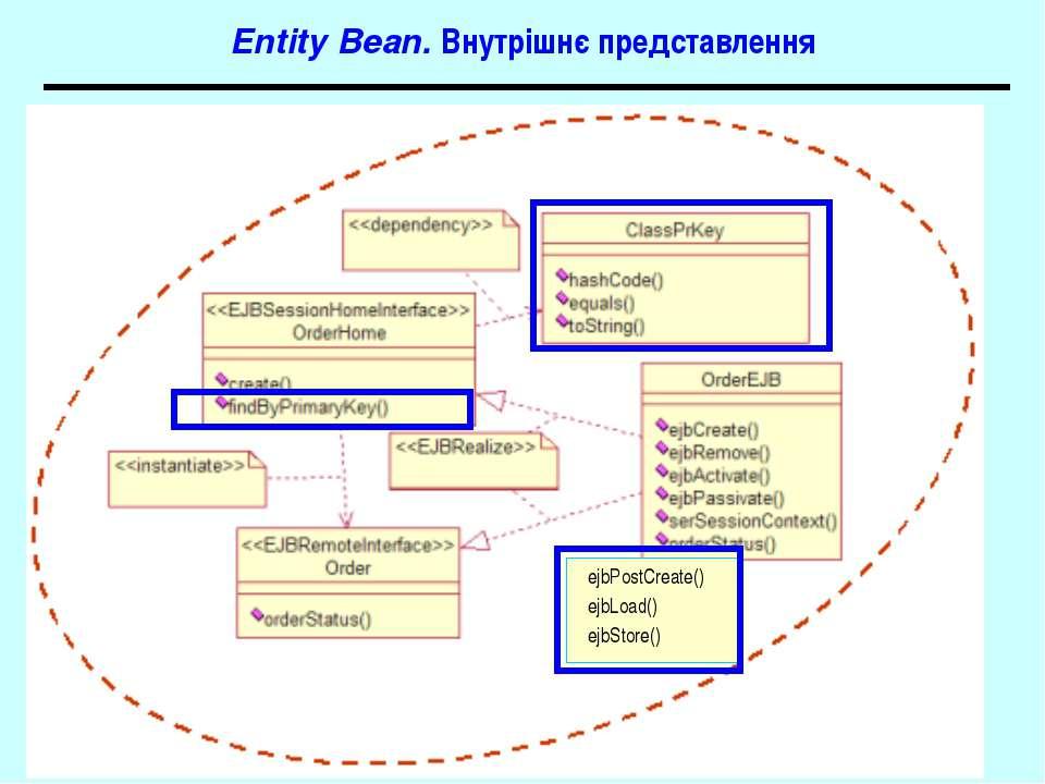 Entity Bean. Внутрішнє представлення ejbPostCreate() ejbLoad() ejbStore() J2EE