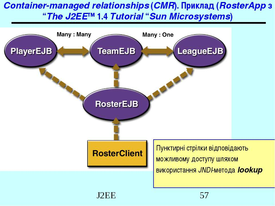 """Container-managed relationships (CMR). Приклад (RosterApp з """"The J2EE™ 1.4 Tu..."""