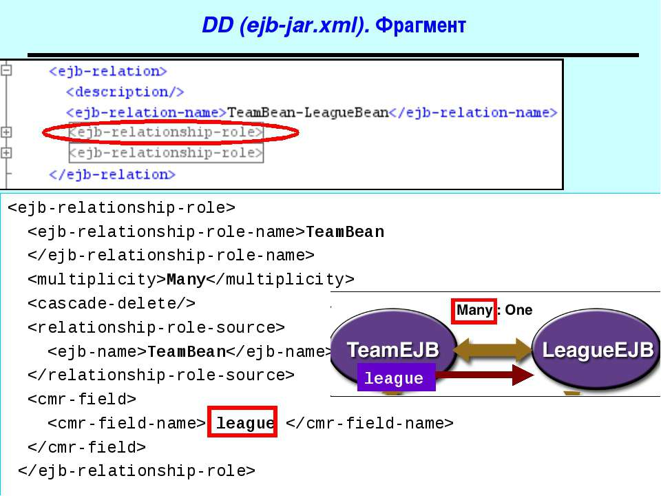 DD (ejb-jar.xml). Фрагмент TeamBean Many TeamBean league league J2EE