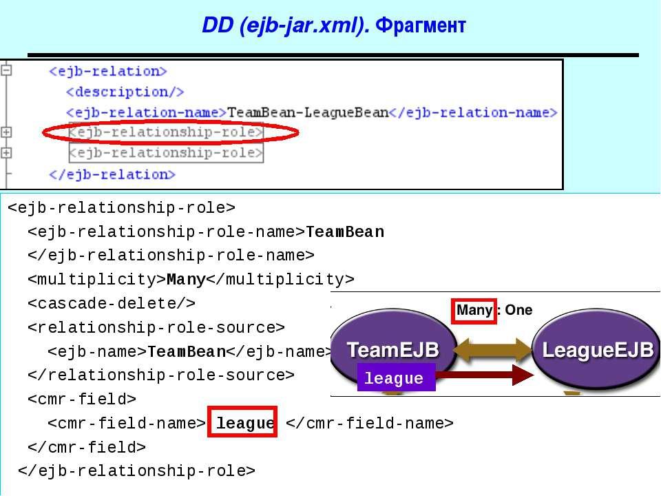 DD (ejb-jar.xml). Фрагмент TeamBean Many TeamBean league league J2EE