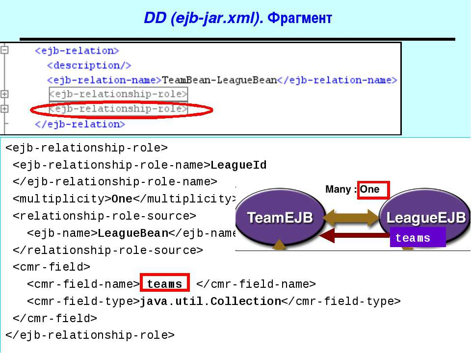 DD (ejb-jar.xml). Фрагмент LeagueId One LeagueBean teams java.util.Collection...