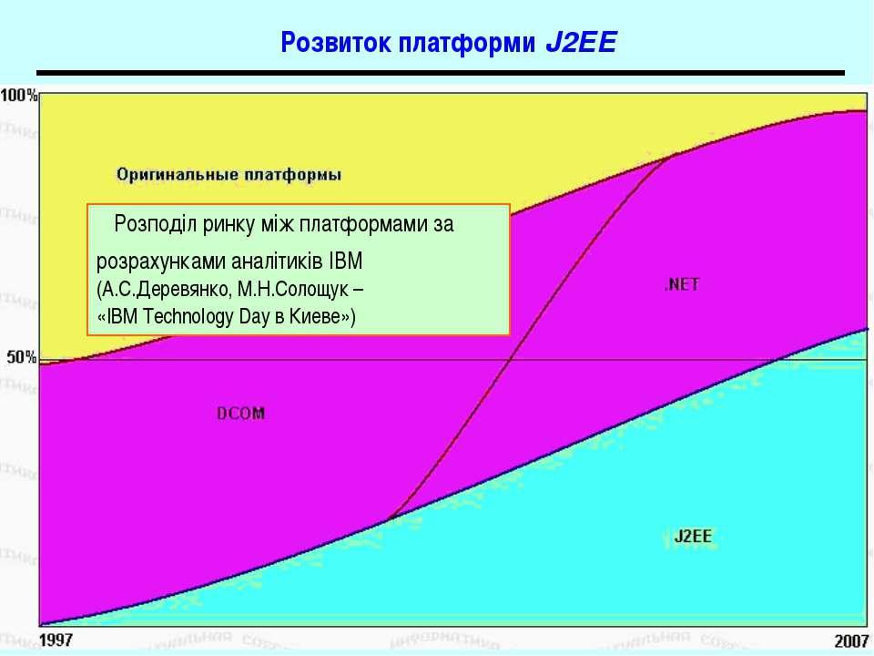 Розвиток платформи J2EE Розподіл ринку між платформами за розрахунками аналіт...