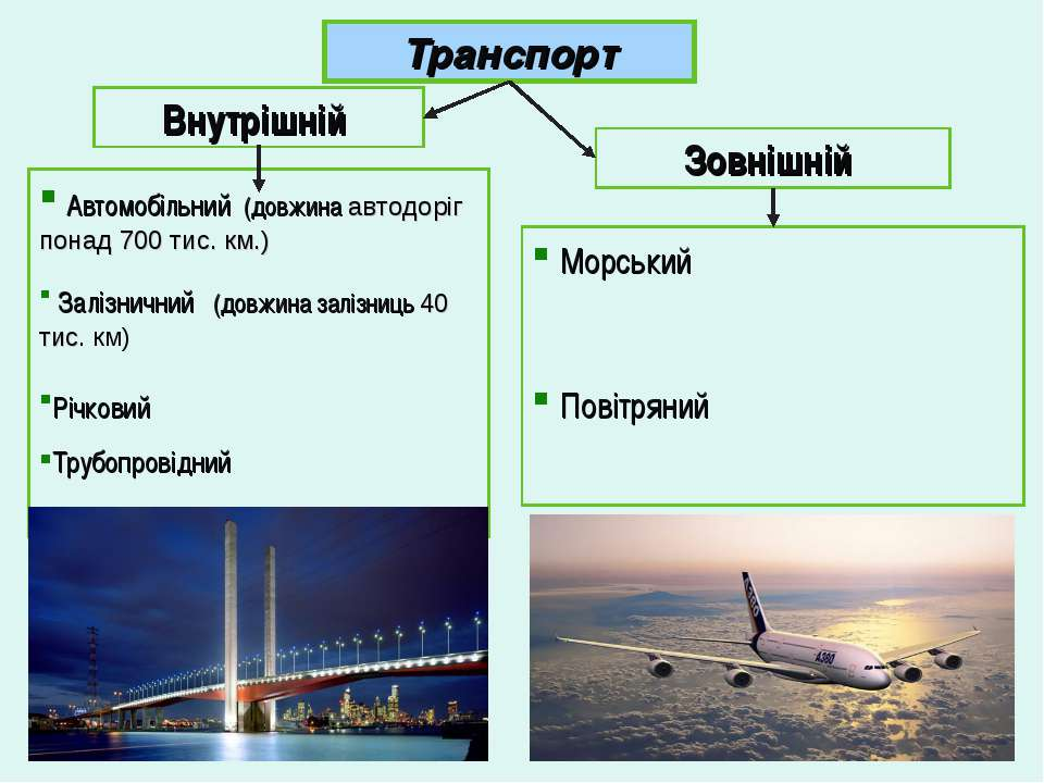Транспорт Внутрішній Зовнішній Автомобільний (довжина автодоріг понад 700 тис...