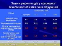 Запаси радіонуклідів у природних і техногенних об'єктах Зони відчуження Об'єк...