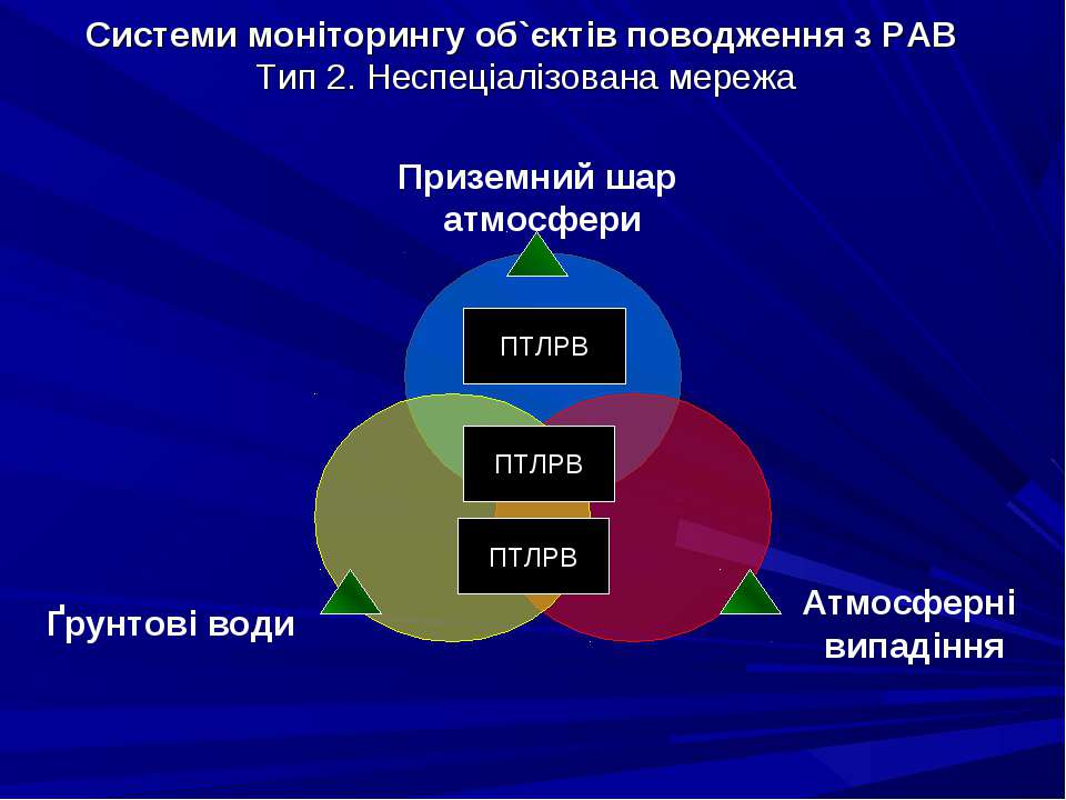 Системи моніторингу об`єктів поводження з РАВ Тип 2. Неспеціалізована мережа ...