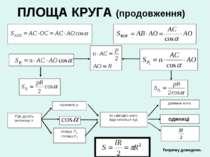 ПЛОЩА КРУГА (продовження) При досить великому n периметр р площа Р1 і площа Р...