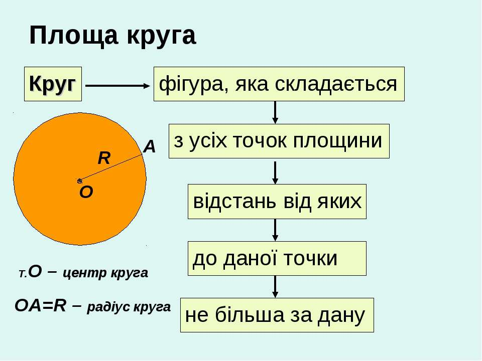 Площа круга Круг фігура, яка складається з усіх точок площини відстань від як...