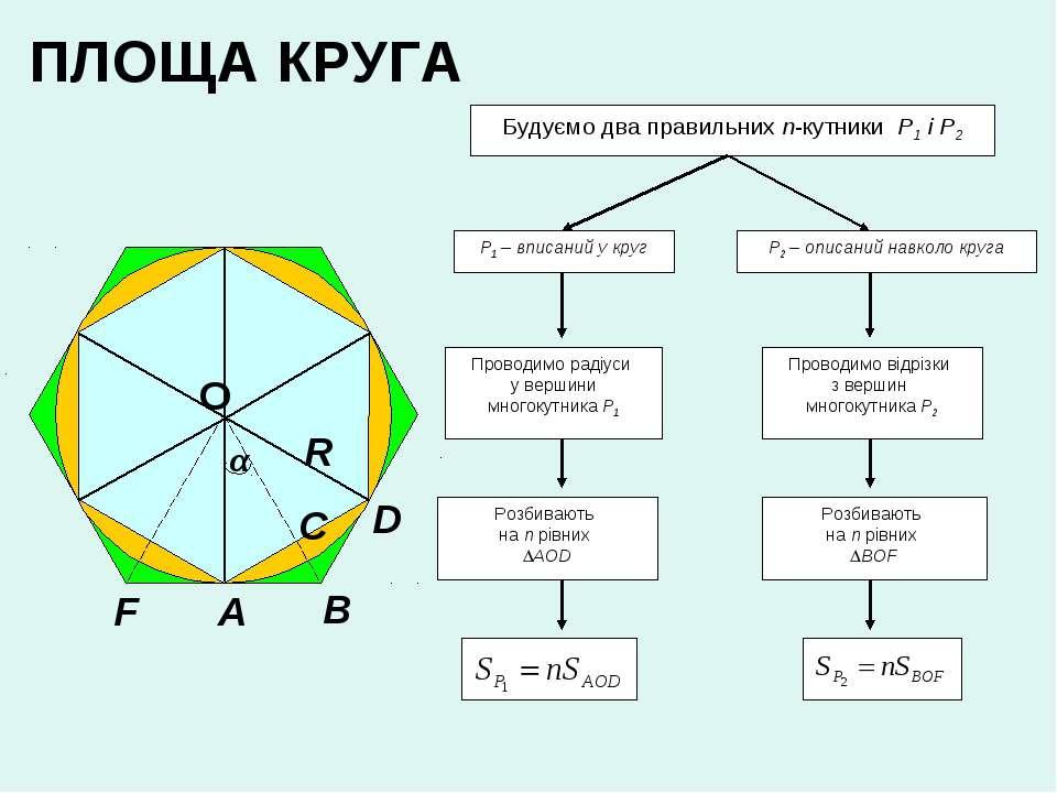 ПЛОЩА КРУГА Р1 – вписаний у круг Будуємо два правильних n-кутники Р1 і Р2 Р2 ...