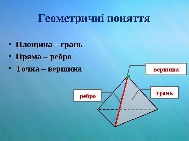 Геометричні поняття Площина – грань Пряма – ребро Точка – вершина вершина гра...