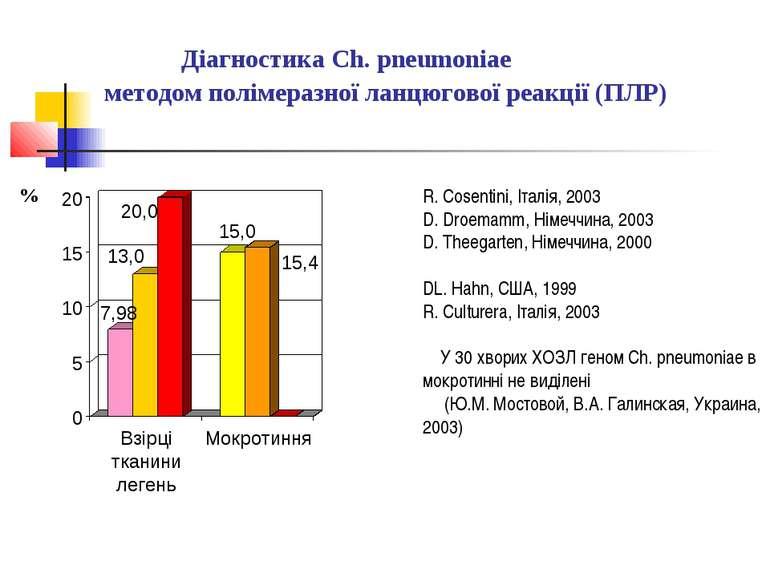 Діагностика Ch. pneumoniae методом полімеразної ланцюгової реакції (ПЛР) R. C...