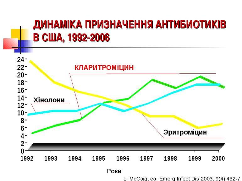 ДИНАМІКА ПРИЗНАЧЕННЯ АНТИБИОТИКІВ В США, 1992-2006