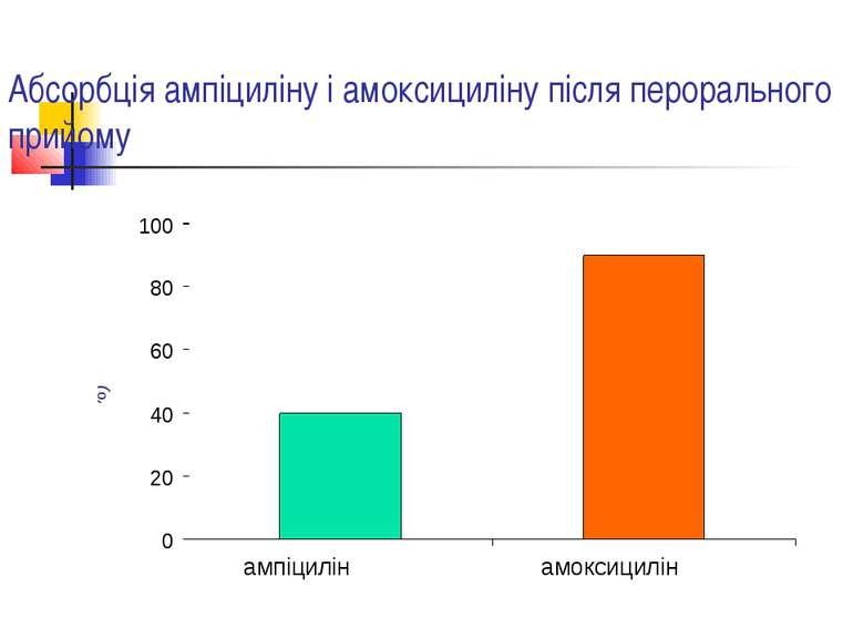 Абсорбція ампіциліну і амоксициліну після перорального прийому ампіцилін амок...