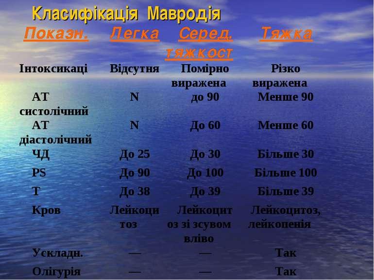 Класифікація Мавродія