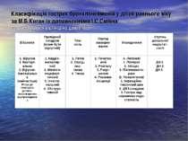 Класифікація гострих бронхлпневмоній у дітей раннього віку за М.Б.Коган із до...