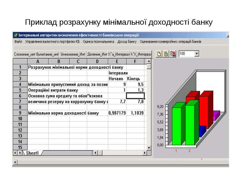 Приклад розрахунку мінімальної доходності банку