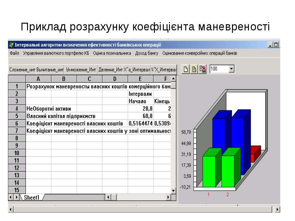 Приклад розрахунку коефіцієнта маневреності