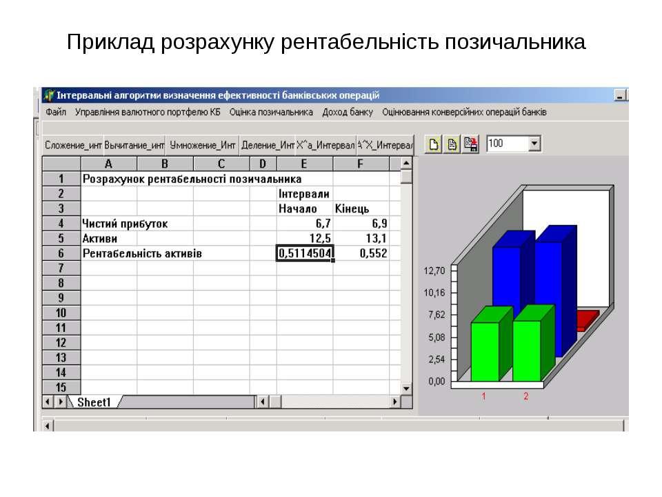 Приклад розрахунку рентабельність позичальника