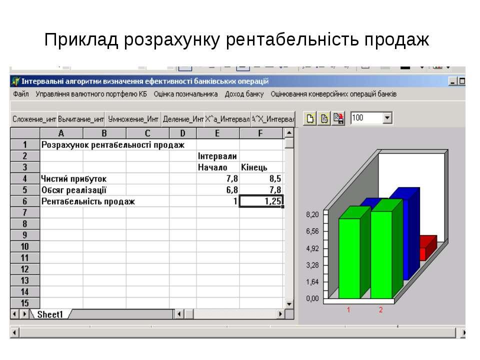 Приклад розрахунку рентабельність продаж