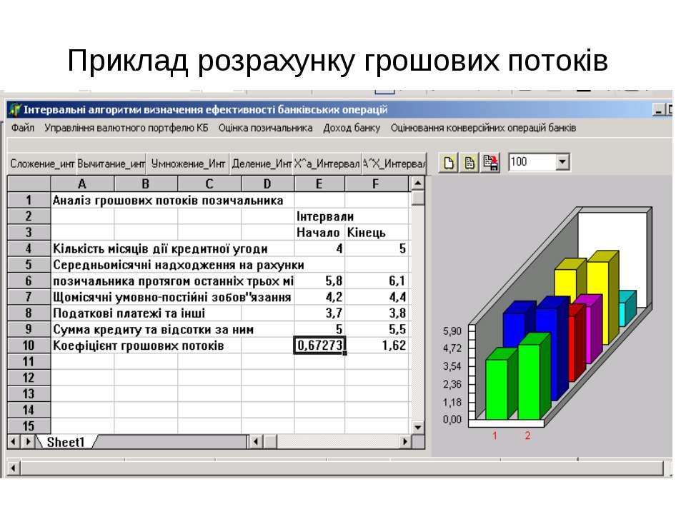 Приклад розрахунку грошових потоків