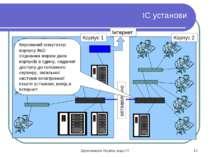 ІС установи Корпус 1 Корпус 2 оптоволокно Інтернет Керований комутатор корпус...