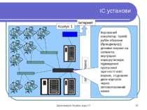 ІС установи Корпус 1 оптоволокно Інтернет Керований комутатор: третій рубіж о...