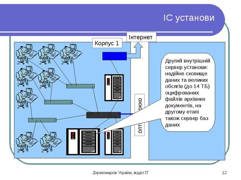 ІС установи Корпус 1 оптоволокно Інтернет Другий внутрішній сервер установи: ...