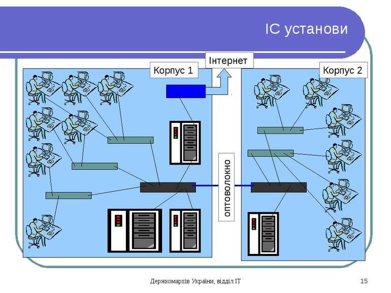 ІС установи Корпус 1 Корпус 2 оптоволокно Інтернет Держкомархів України, відд...