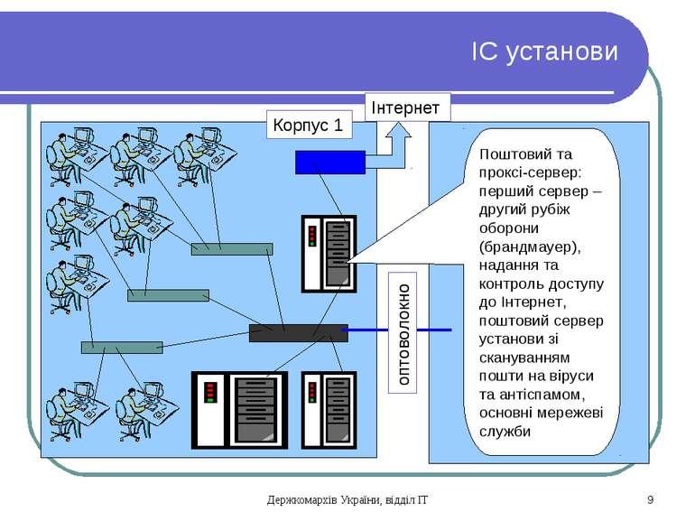 ІС установи Корпус 1 оптоволокно Інтернет Поштовий та проксі-сервер: перший с...