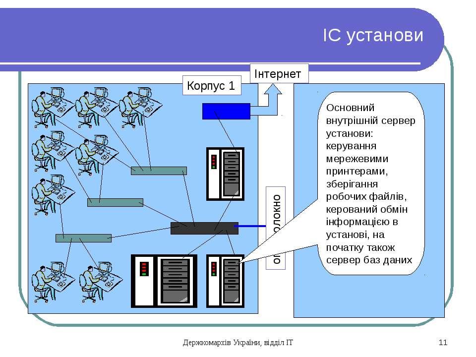 ІС установи Корпус 1 оптоволокно Інтернет Основний внутрішній сервер установи...