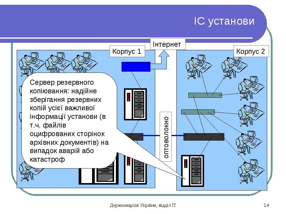 ІС установи Корпус 1 Корпус 2 оптоволокно Інтернет Сервер резервного копіюван...