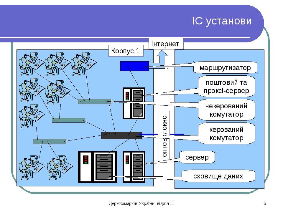 ІС установи Корпус 1 оптоволокно Інтернет сервер керований комутатор некерова...
