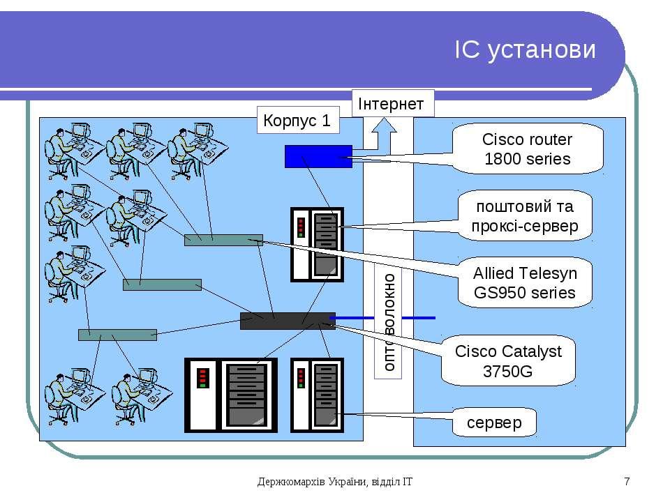 ІС установи Корпус 1 оптоволокно Інтернет сервер Cisco Catalyst 3750G Allied ...