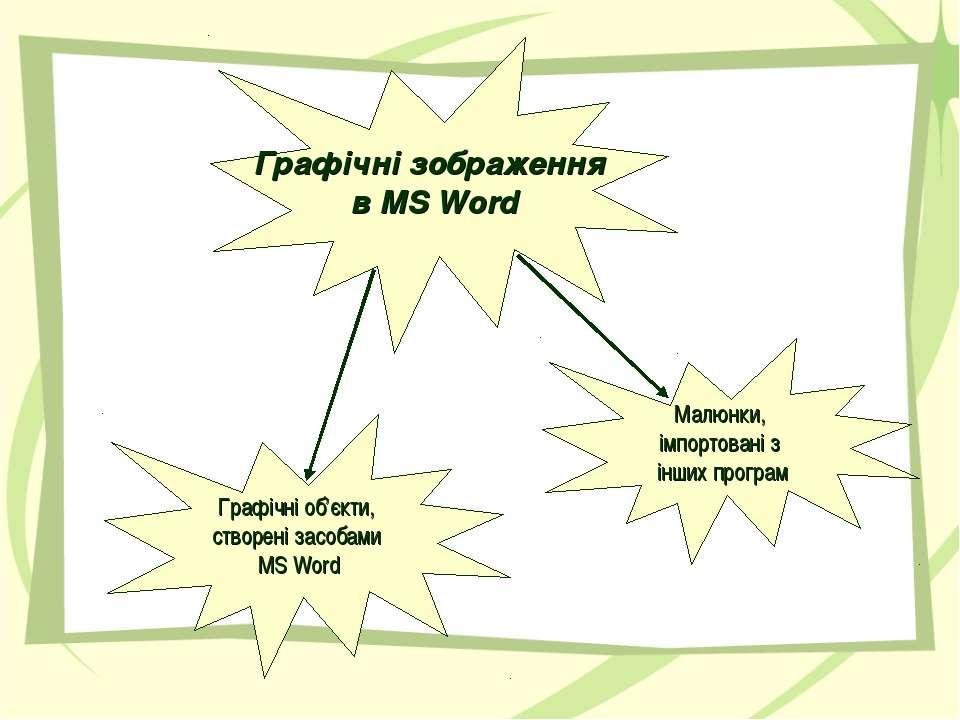 Малюнки, імпортовані з інших програм Графічні зображення в MS Word Графічні о...