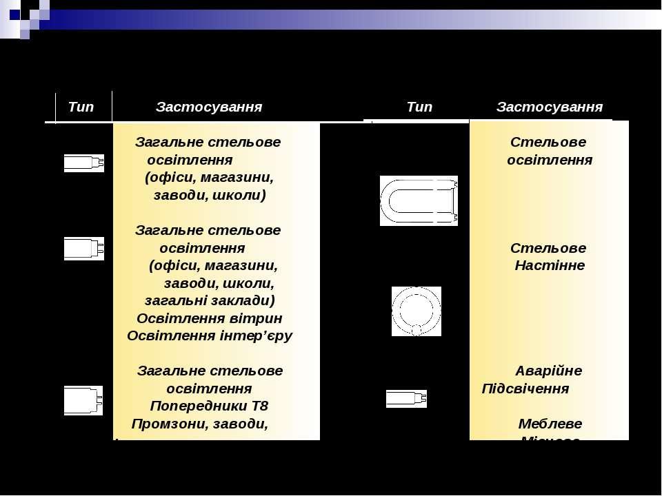 Асортимент ЛЛ Тип Застосування T5 Загальне стельове освітлення (офіси, магази...