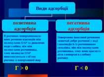 В розчинах поверхневоакти- вних речовин взаємодія між молекулами ПАР та дипол...