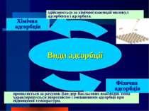 Хімічна адсорбція здійснюється за хімічної взаємодії молекул адсорбента і адс...