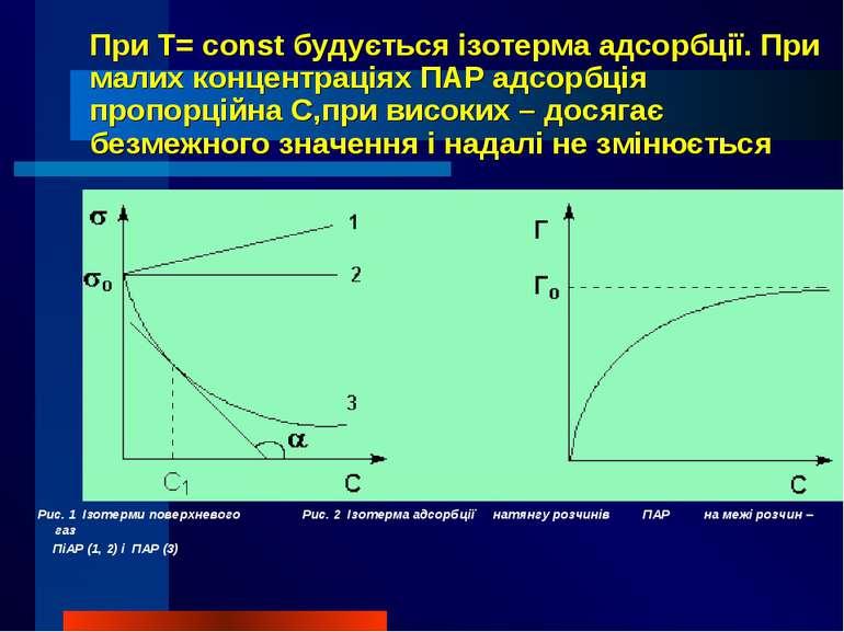 При T= const будується ізотерма адсорбції. При малих концентраціях ПАР адсорб...