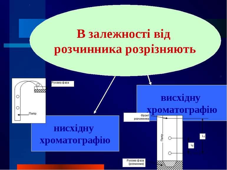 В залежності від розчинника розрізняють нисхідну хроматографію висхідну хрома...