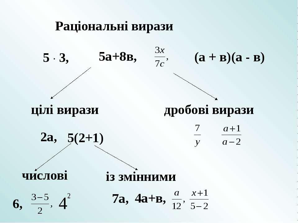 Раціональні вирази (а + в)(а - в) 5а+8в, 5 · 3, цілі вирази дробові вирази 2а...