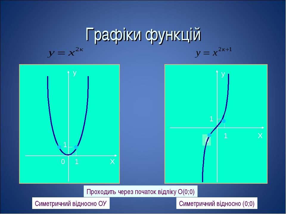 Графіки функцій Проходить через початок відліку O(0;0) Симетричний відносно О...