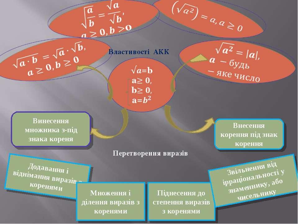 Властивості АКК Додавання і віднімання виразів з коренями Винесення множника ...