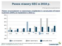 Ринок лізингу ЄЕС в 2010 р. Лізинг устаткування та транспорту порівняно із за...