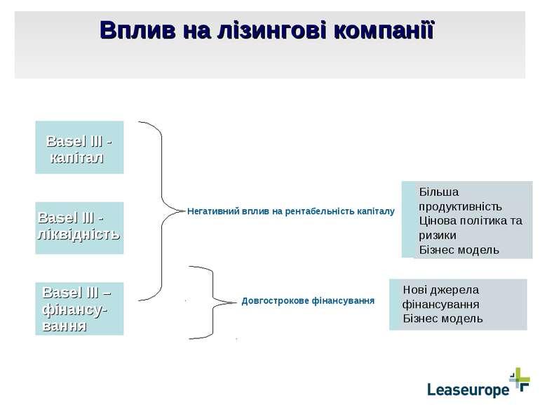 Вплив на лізингові компанії Basel III - капітал Basel III - ліквідність Basel...